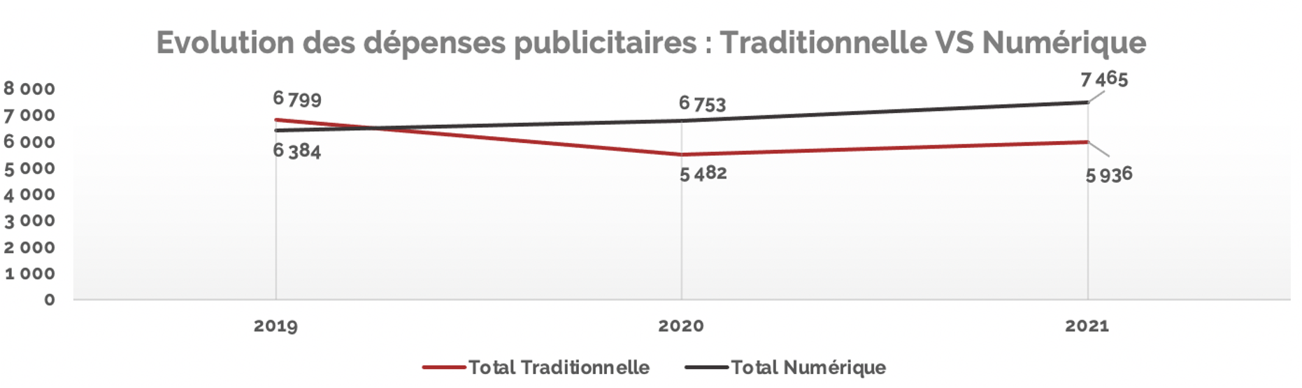 Dépenses pub trad vs digitale