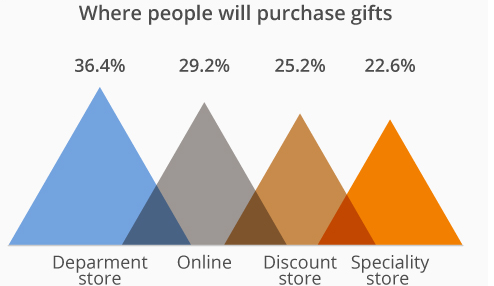 purchase-gift-places-adinitime