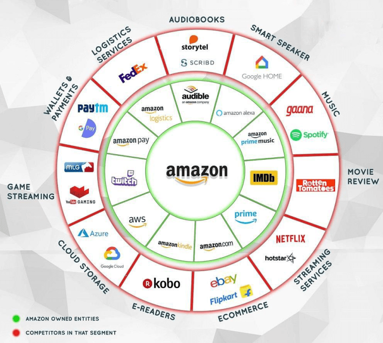 Amazon services domaines concurrence